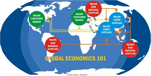 globaleconomics101